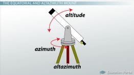 Major Forms of Telescope Mounts & Modern Mirrors