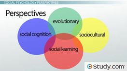 Major Perspectives of Social Psychology