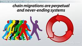 What is Chain Migration? - Definition & Examples