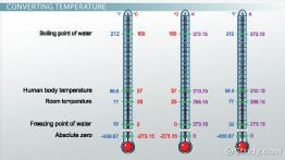Measuring Temperature & Converting Units of Temperature