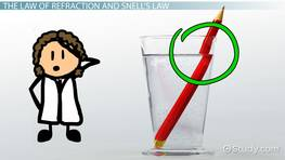 What is Snell's Law?