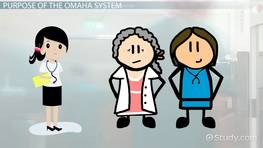 OMAHA System in Nursing: Purpose & Components