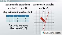 Graphs of Parametric Equations