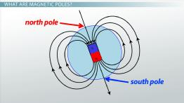 Magnetic Poles: Definition & Shifts