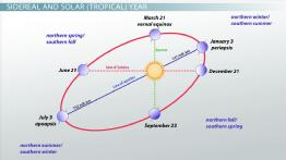 Units of Time: Solar, Sidereal & Synodic