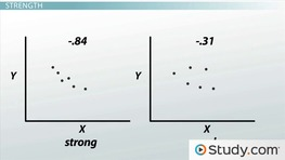 Scatterplot and Correlation: Definition, Example & Analysis