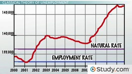 Natural Rate of Unemployment: Definition and Formula