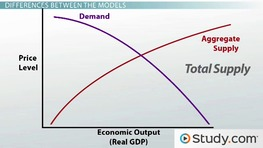 Supply and Demand Curves in the Classical Model and Keynesian Model