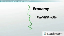 The Money Market: Money Supply and Money Demand Curves