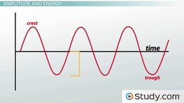 Wave Parameters: Wavelength, Amplitude, Period, Frequency & Speed