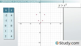 Graphing a System of Quadratic Inequalities: Examples & Process