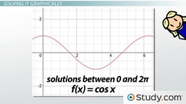 Solving a Trigonometric Equation Graphically