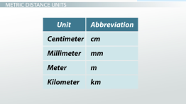Distance in the Metric System