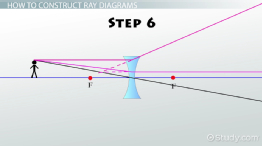 Ray Diagrams & Lenses: Physics Lab