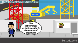 Innovation in Business: Importance, Types & Examples