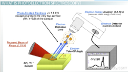 Photoelectron Spectroscopy: Description & Applications
