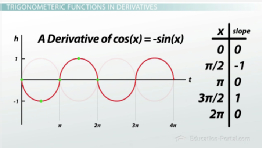 Calculating Derivatives of Trigonometric Functions