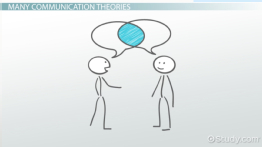 What is the Communication Process? - Definition & Steps - Video ...