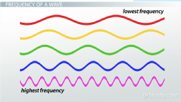 Wave Period: Definition & Formula