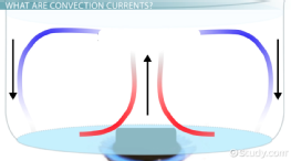 What are Convection Currents? - Definition & Examples