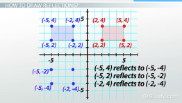 Reflections in Math: Definition & Overview