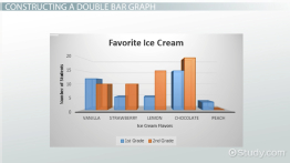 Double Bar Graph: Definition & Examples - Video & Lesson