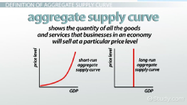 Aggregate Supply Curve: Definition & Overview