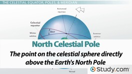 Important Points on the Celestial Sphere