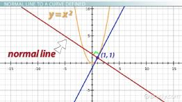 Finding the Normal Line to a Curve: Definition & Equation