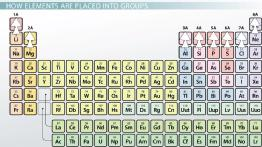 The representative elements of the periodic table lesson plans representative elements of the periodic table definition overview urtaz Image collections