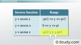 Properties of Inverse Trigonometric Functions