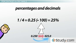 Calculating & Converting Percentages, Fractions & Decimals