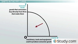 value curve analysis template - applying the production possibilities model video