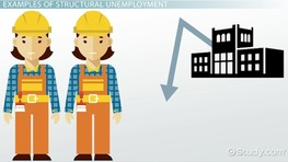 what is unemployment definition causes effects video structural unemployment definition causes examples