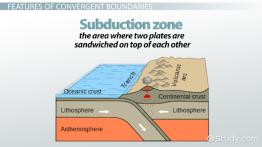 Convergent Boundary: Definition, Facts & Examples - Video & Lesson ...