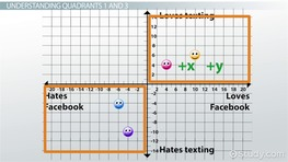 Graph Quadrants: Examples & Definition