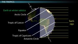 The Equator, the Tropics of Cancer & Capricorn: Association with Earth-Sun Geometry