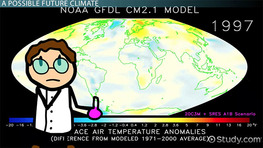The General Circulation Model & Climate Change