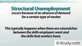 Three Types of Unemployment: Cyclical, Frictional & Structural