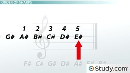 How to Determine Major Key Signatures in Music