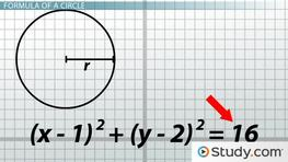 Graphing Circles: Identifying the Formula, Center and Radius