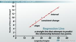 Interpreting the Slope & Intercept of a Linear Model