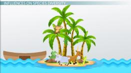 Island Biogeography: Theory, Definition & Graph