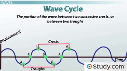 Waves, Sound, and Light - Videos & Lessons | Study com