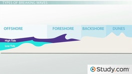 Waves: Types, Features & Effect on Erosion