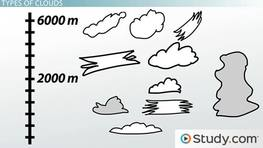 What is Cloud Formation? - Definition, Types & Process