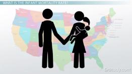What Is Infant Mortality Rate? - Definition, Causes & History
