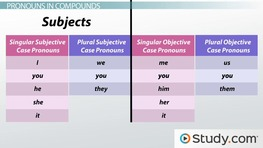What Are Pronouns? - Types, Examples & Definition
