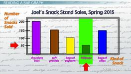 Reading & Interpreting Bar Graphs