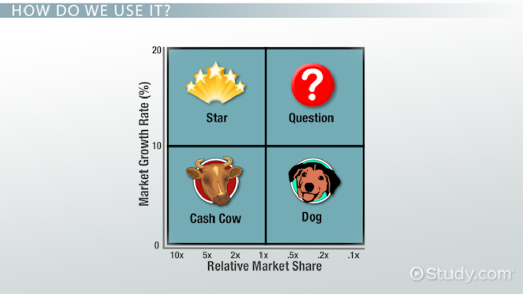 What Is A Portfolio Matrix In Marketing Definition